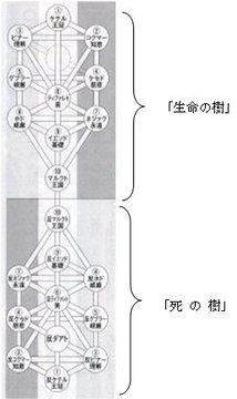 「生命の樹」と「死の樹」.jpg