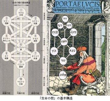 「生命の樹」の基本構造.jpg