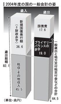 2004年度一般会計/国.jpg