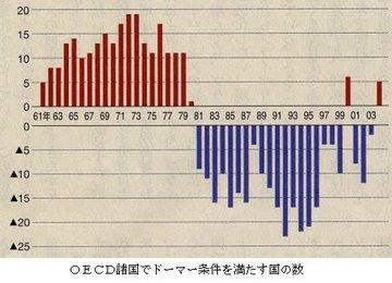 ドーマー条件を満たす国数.jpg