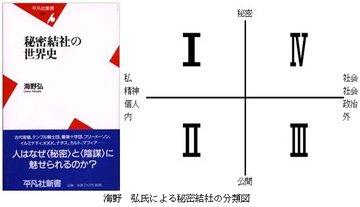 海野 弘氏の秘密結社分類図.jpg