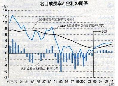 名目成長率と金利との関係.jpg