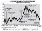 日米相対株価の推移.jpg