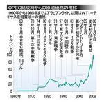 OPEC結成時からの原油価格.jpg