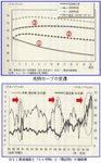 WTI原油の先物カーブの変遷.jpg